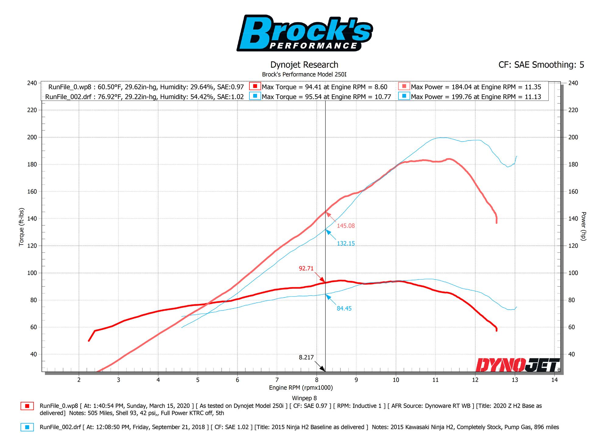 Dyno Chart ZH2 vs H2
